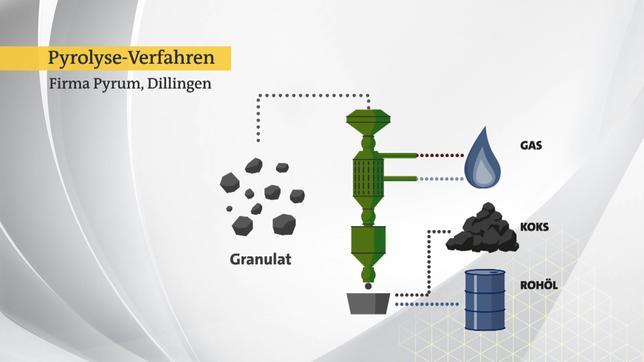 Grafik 1: Das Pyrolyse-Verfahren der Firma Pyrum in Dillingen