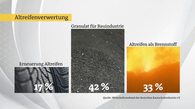 Grafik 3: Altreifenverwertung (Quelle: Wirtschaftsverband der deutschen Kautschukindustrie e.V.)