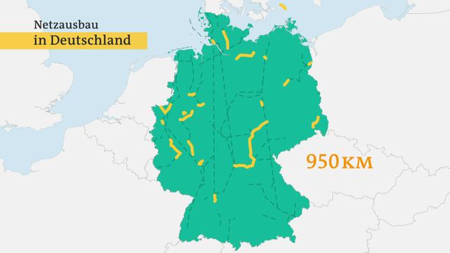 Nur 950 km der geplanten neuen Trassen sind bislang gebaut.
