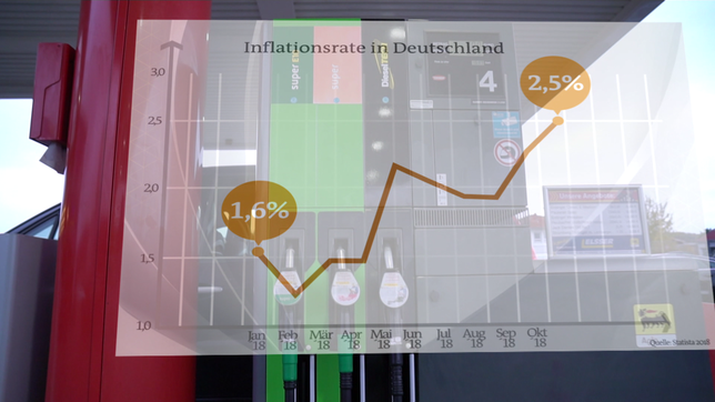 Grafik: Steigende Inflationsrate