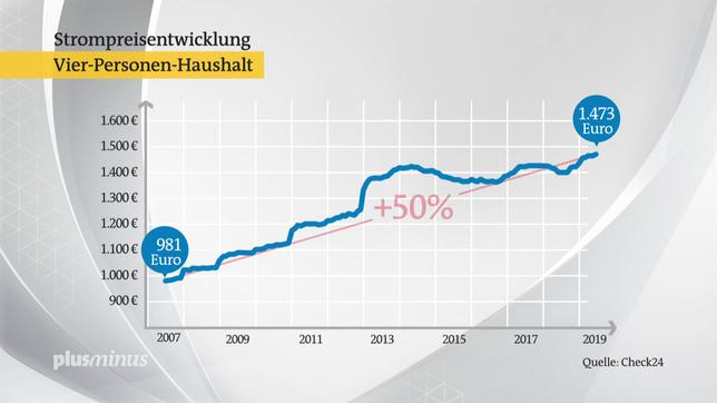 Von 2007 bis 2019 stiegen die Stromkosten um 50 Prozent.