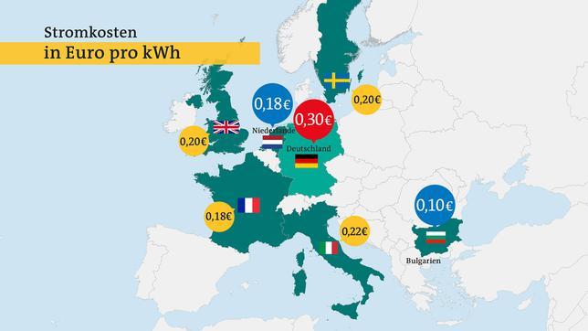Deutschland hat in Europa die höchsten Strompreise.