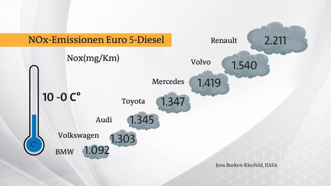 Plusminus Diesel