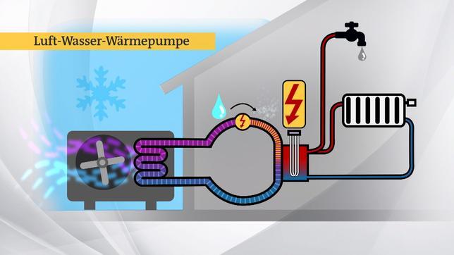 Funktionsweise von Wärmepumpen
