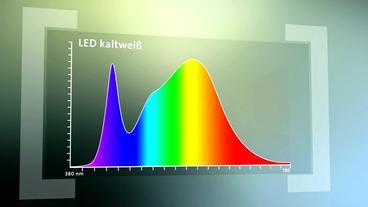 Led Lampen Folie : Led leuchten w wie wissen ard das erste